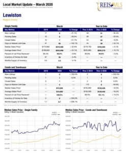 Lewiston NY homes sales statistics for March 2020